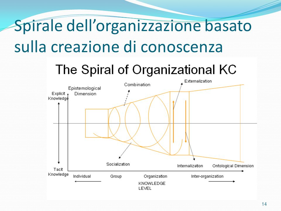Spirale dell'organizzazione basato sulla creazione di conoscenza