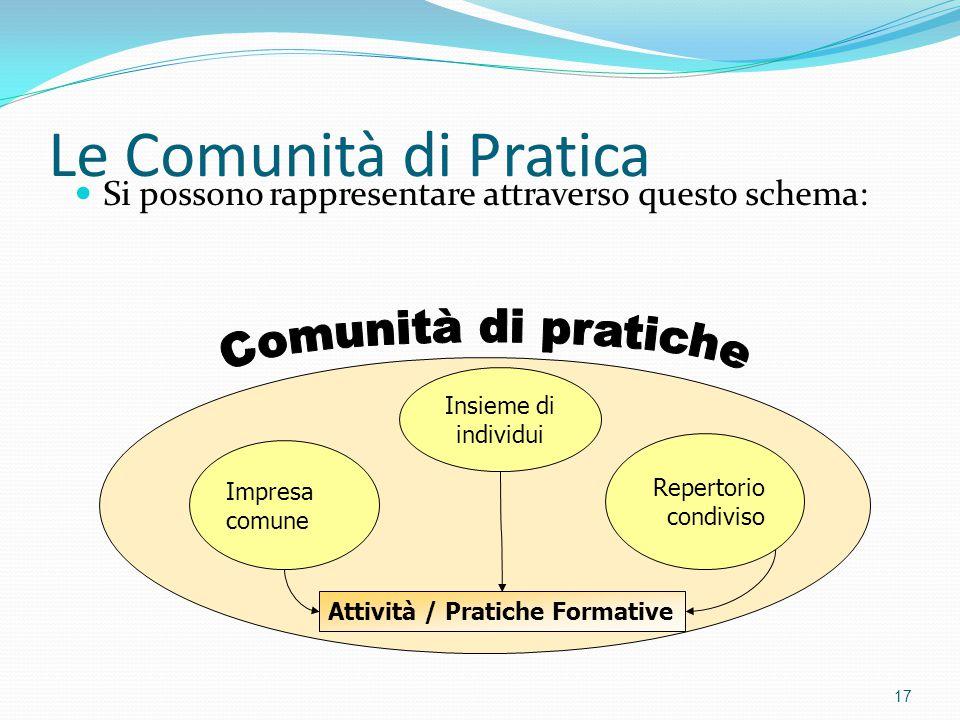 Le Comunità di Pratica Comunità di pratiche