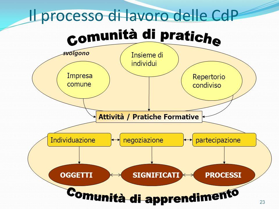 Il processo di lavoro delle CdP