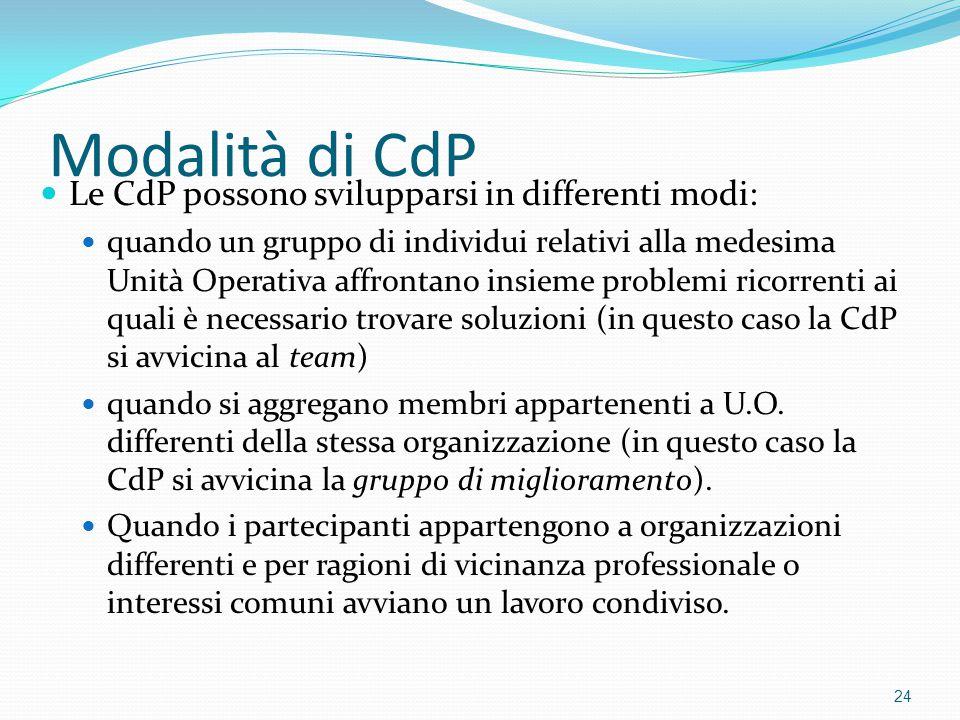 Modalità di CdP Le CdP possono svilupparsi in differenti modi: