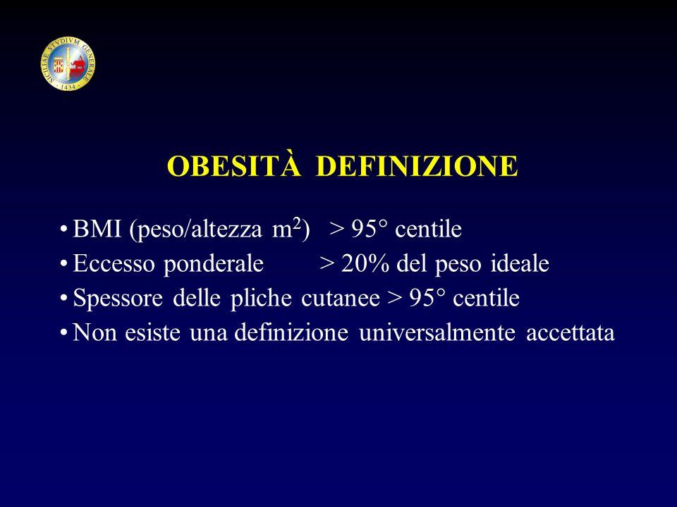 OBESITÀ DEFINIZIONE BMI (peso/altezza m2) > 95° centile