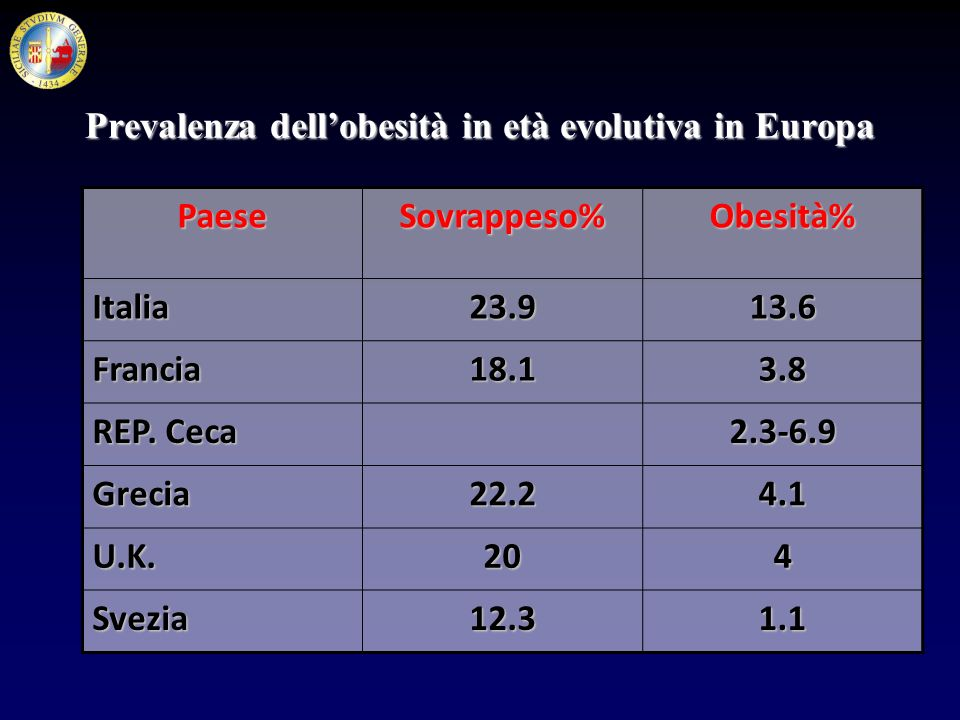 Prevalenza dell'obesità in età evolutiva in Europa