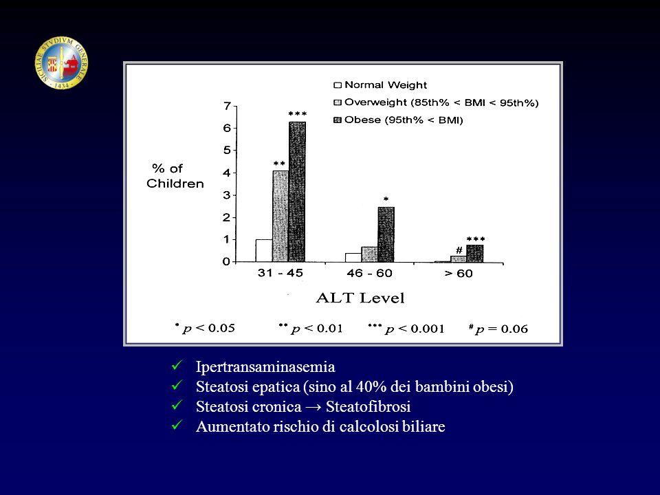 Ipertransaminasemia Steatosi epatica (sino al 40% dei bambini obesi) Steatosi cronica → Steatofibrosi.