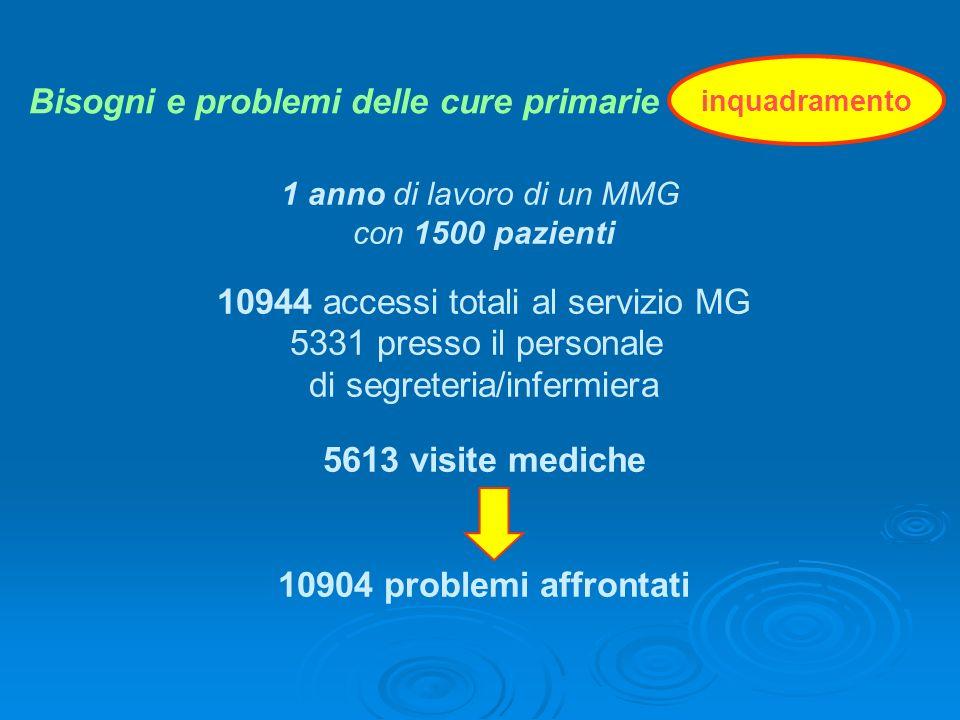 Bisogni e problemi delle cure primarie
