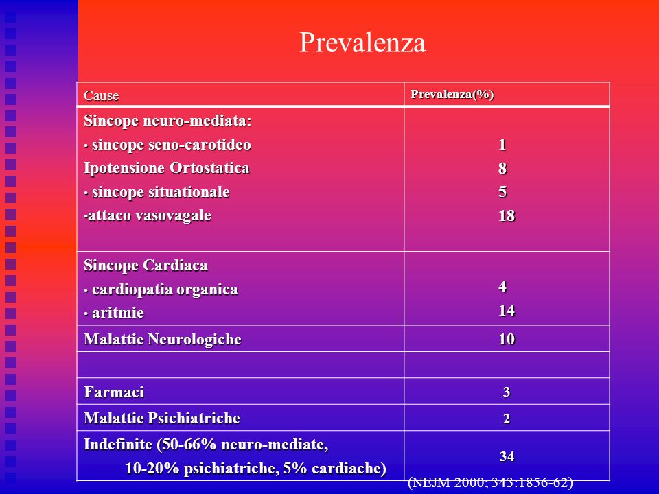 Prevalenza 1 8 Sincope neuro-mediata: 5 sincope seno-carotideo 18