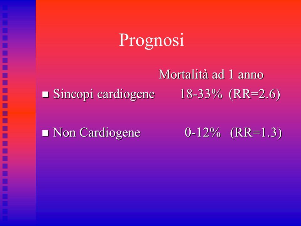 Prognosi Mortalità ad 1 anno Sincopi cardiogene 18-33% (RR=2.6)