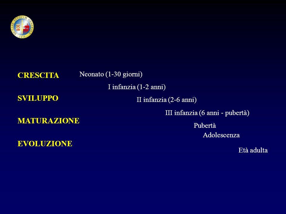 CRESCITA SVILUPPO MATURAZIONE EVOLUZIONE Neonato (1-30 giorni)