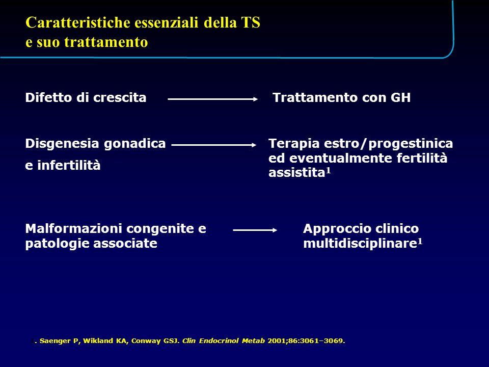 Caratteristiche essenziali della TS e suo trattamento