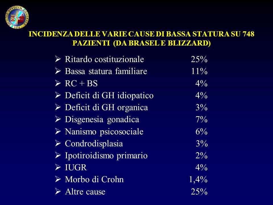 Ritardo costituzionale 25% Bassa statura familiare 11% RC + BS 4%