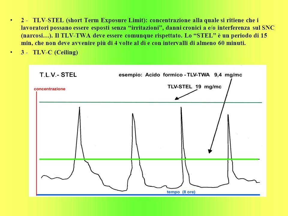 2 - TLV-STEL (short Term Exposure Limit): concentrazione alla quale si ritiene che i lavoratori possano essere esposti senza irritazioni , danni cronici a e/o interferenza sul SNC (narcosi…). Il TLV-TWA deve essere comunque rispettato. Lo STEL è un periodo di 15 min, che non deve avvenire più di 4 volte al dì e con intervalli di almeno 60 minuti.