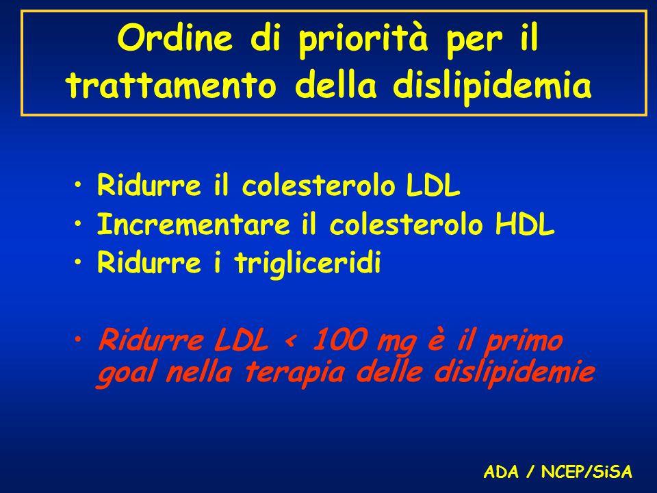 Ordine di priorità per il trattamento della dislipidemia