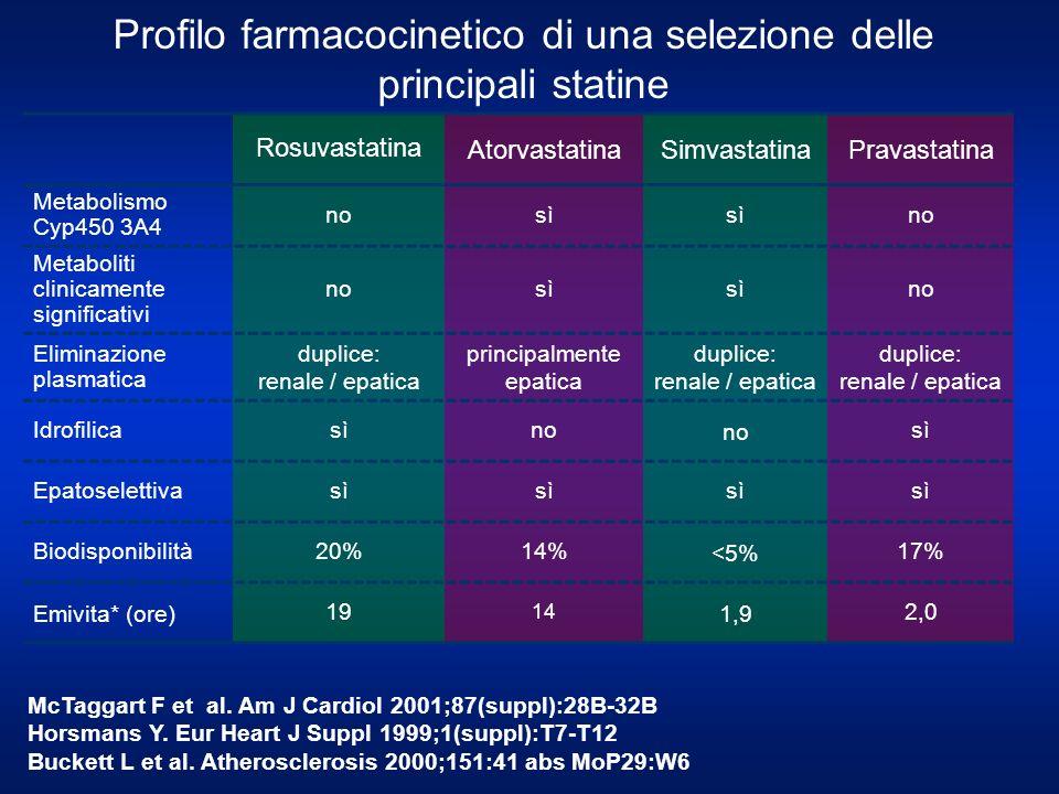 Profilo farmacocinetico di una selezione delle principali statine