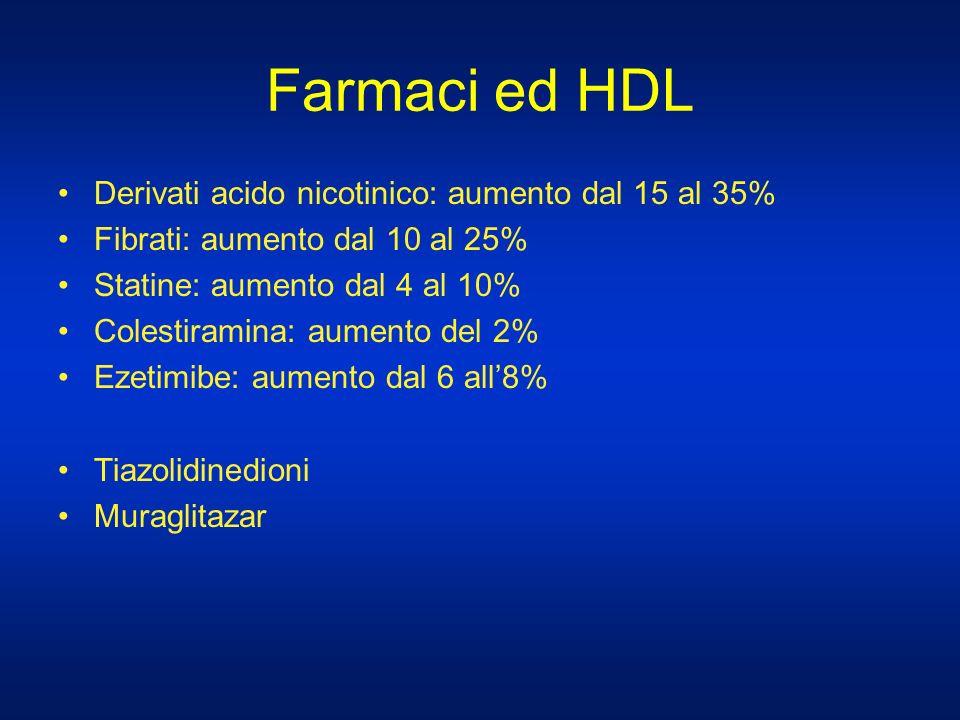 Farmaci ed HDL Derivati acido nicotinico: aumento dal 15 al 35%
