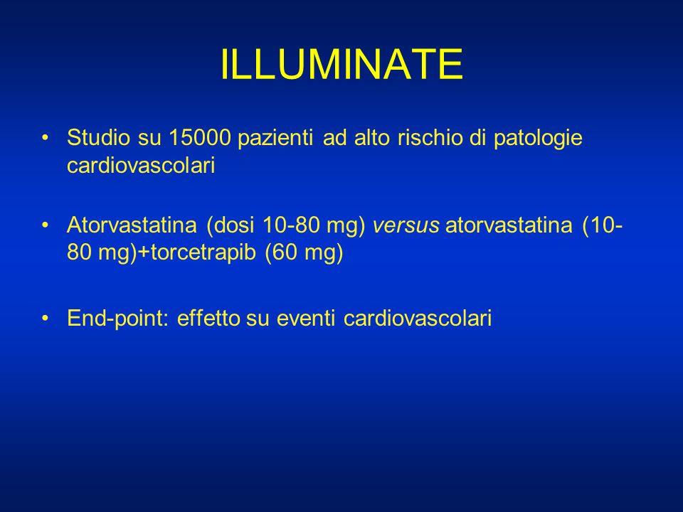 ILLUMINATE Studio su 15000 pazienti ad alto rischio di patologie cardiovascolari.