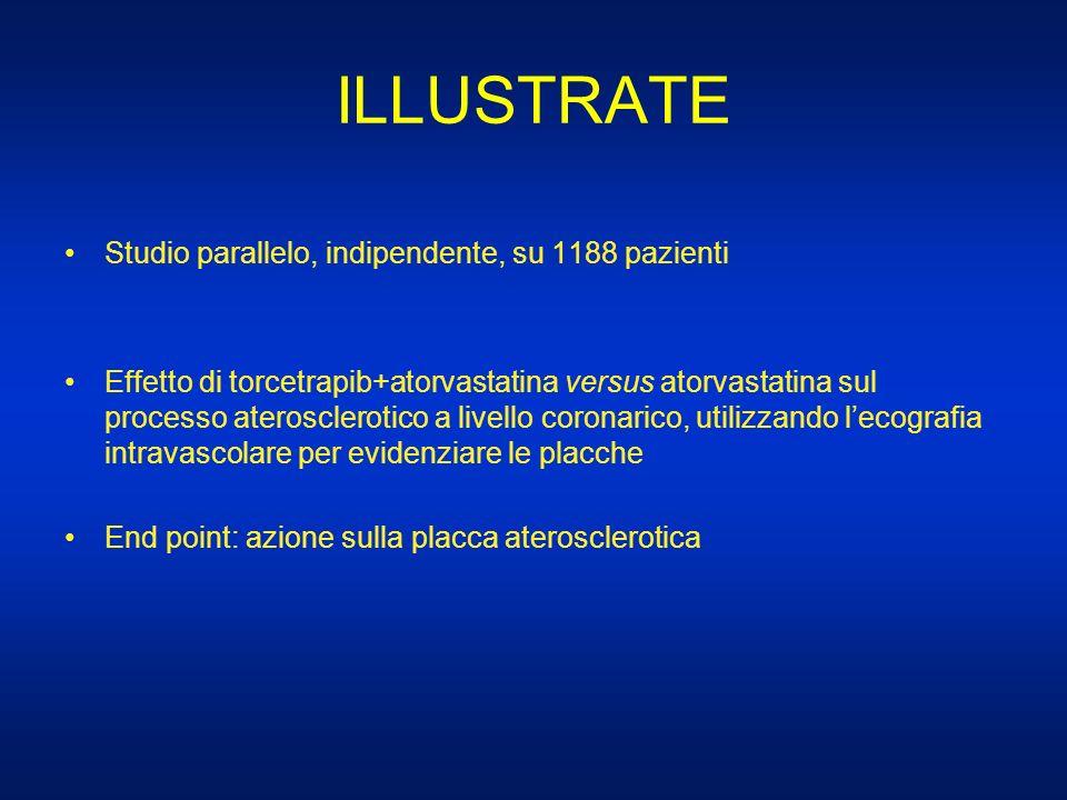 ILLUSTRATE Studio parallelo, indipendente, su 1188 pazienti