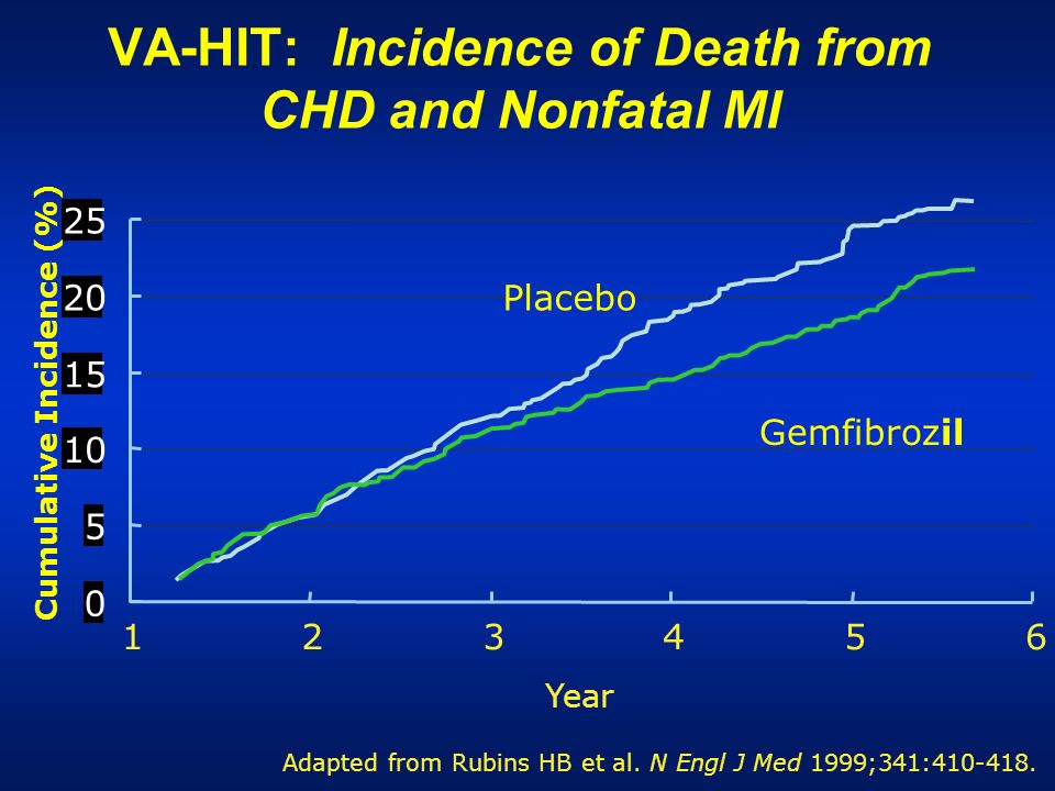 VA-HIT: Incidence of Death from CHD and Nonfatal MI