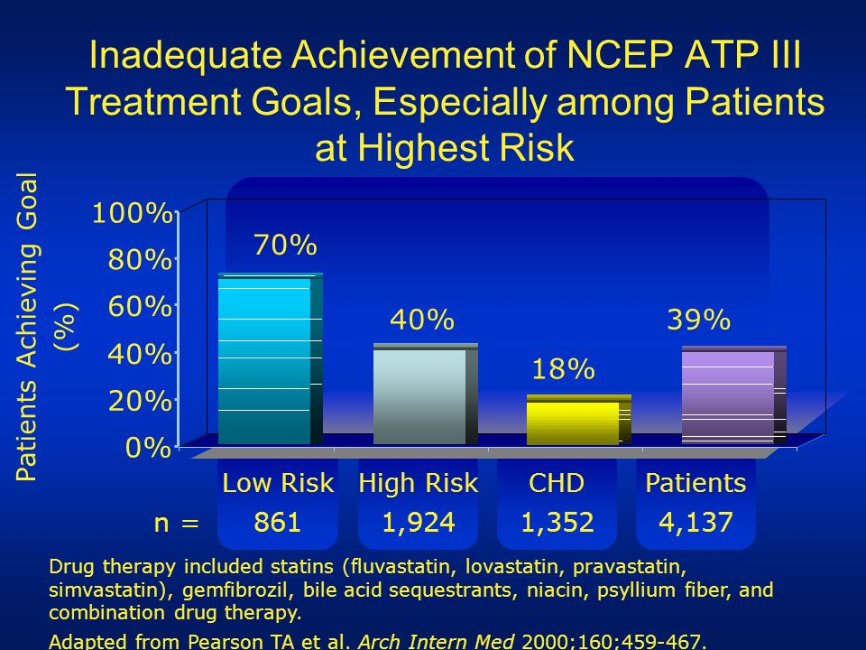 Patients Achieving Goal (%)