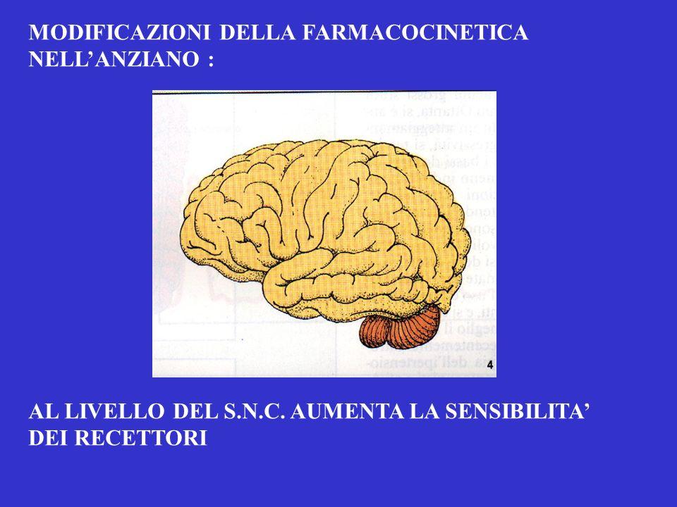 MODIFICAZIONI DELLA FARMACOCINETICA