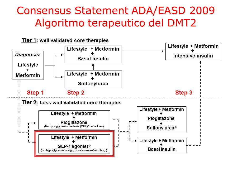 Consensus Statement ADA/EASD 2009 Algoritmo terapeutico del DMT2