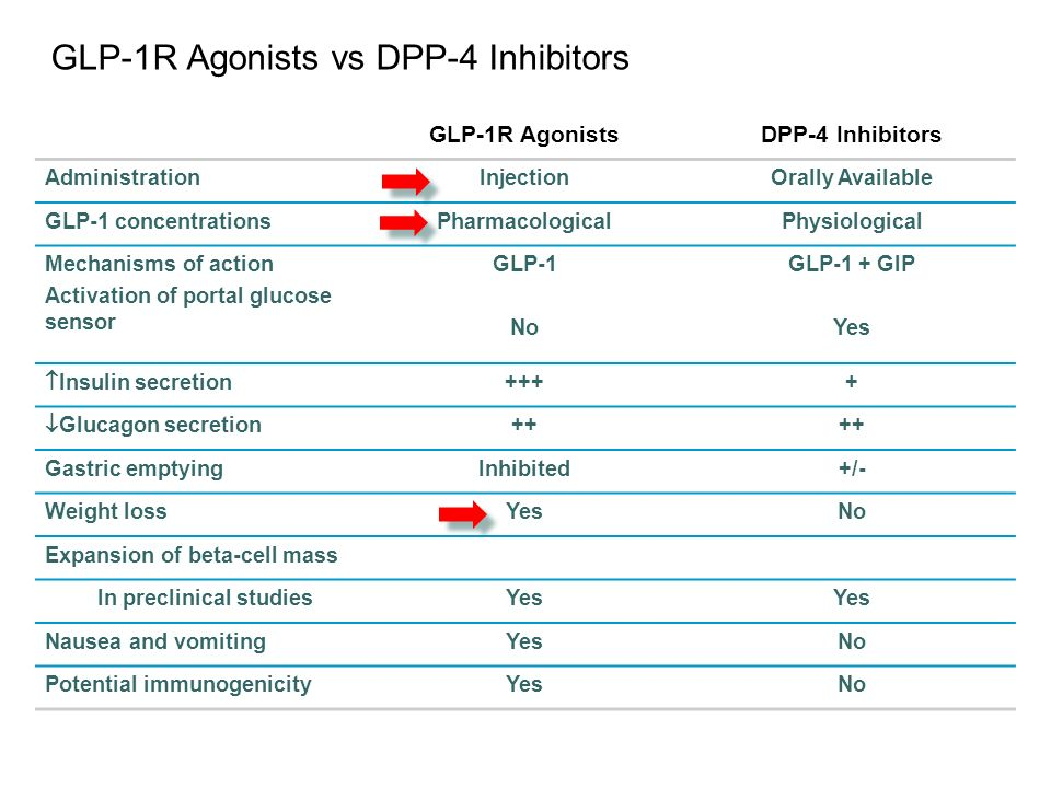 GLP-1R Agonists vs DPP-4 Inhibitors