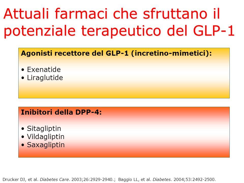 Attuali farmaci che sfruttano il potenziale terapeutico del GLP-1