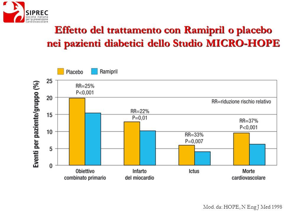 Effetto del trattamento con Ramipril o placebo