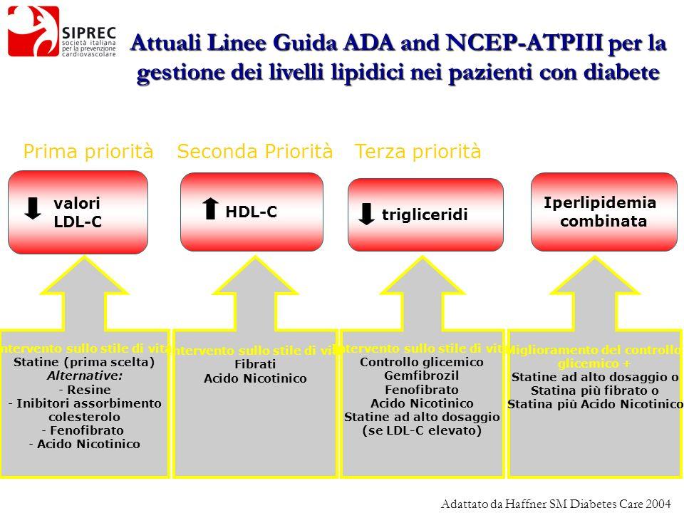 Attuali Linee Guida ADA and NCEP-ATPIII per la gestione dei livelli lipidici nei pazienti con diabete
