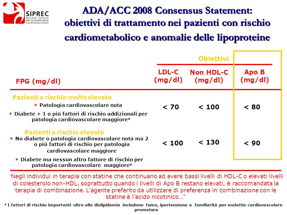 ADA/ACC 2008 Consensus Statement:
