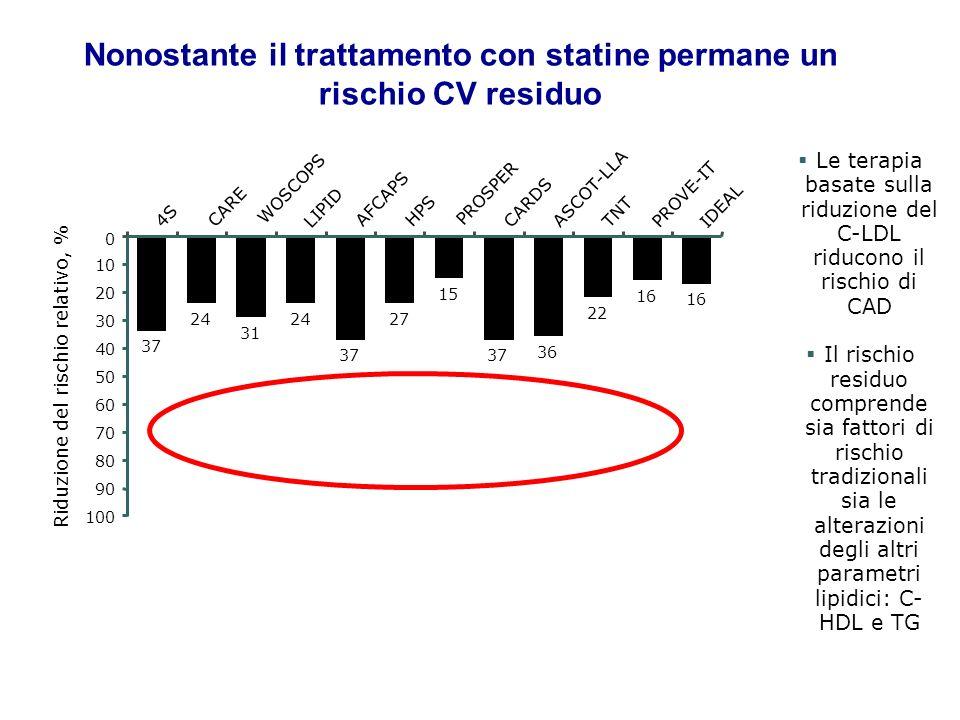 Nonostante il trattamento con statine permane un rischio CV residuo