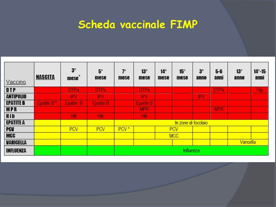 Scheda vaccinale FIMP