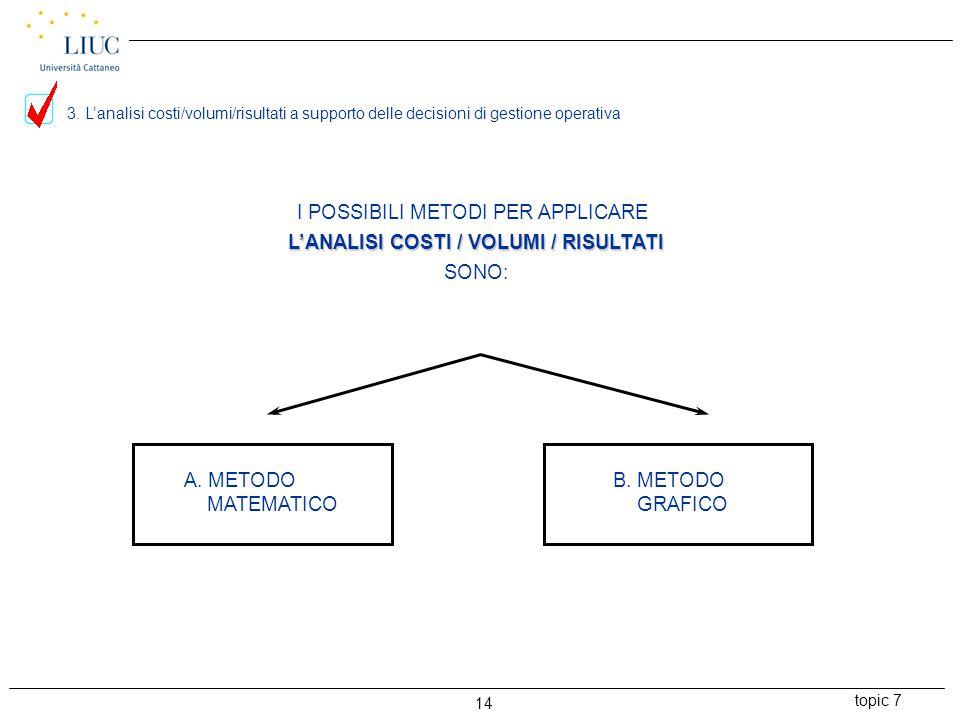 I POSSIBILI METODI PER APPLICARE L'ANALISI COSTI / VOLUMI / RISULTATI