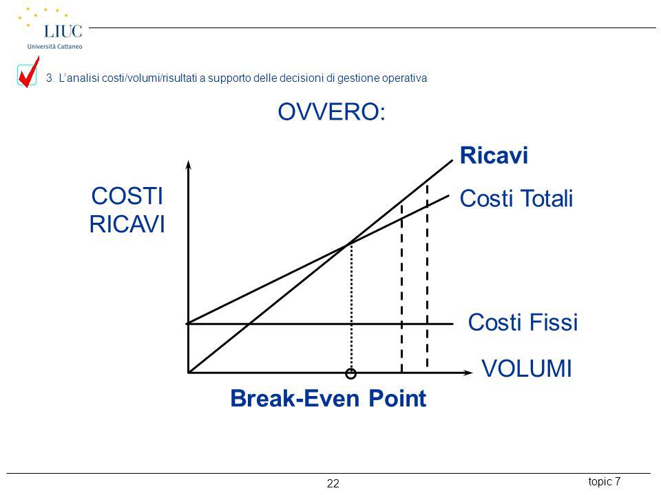 OVVERO: Ricavi COSTI Costi Totali RICAVI Costi Fissi VOLUMI