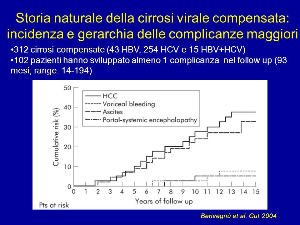 Storia naturale della cirrosi virale compensata: incidenza e gerarchia delle complicanze maggiori