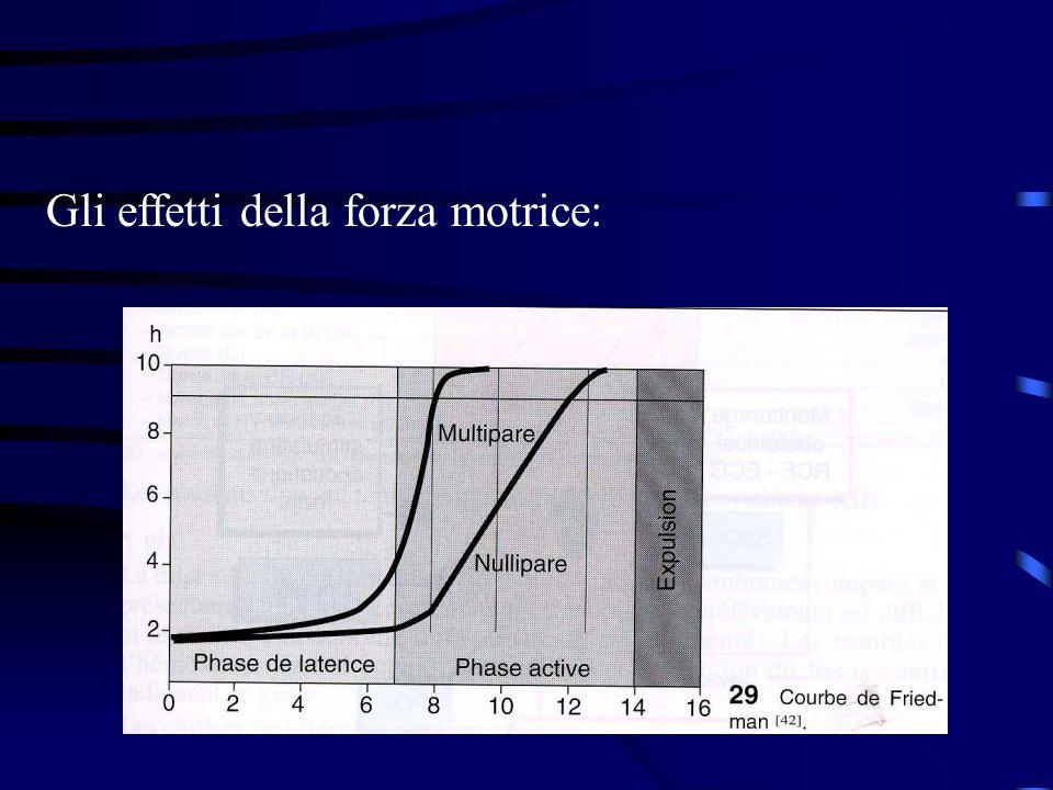 Gli effetti della forza motrice: