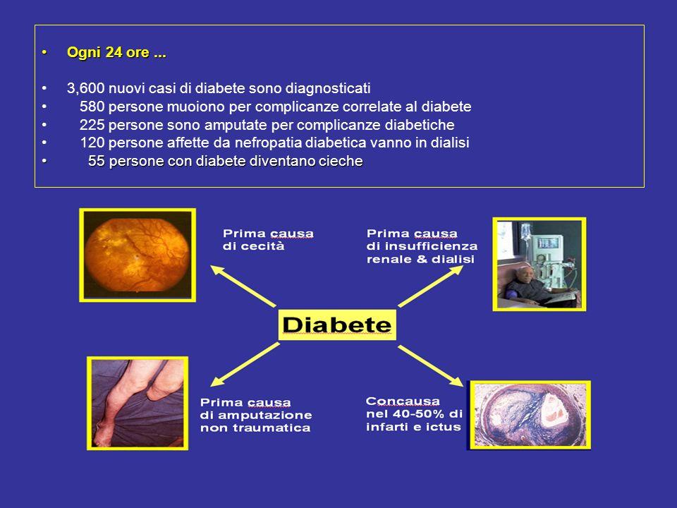 Ogni 24 ore ... 3,600 nuovi casi di diabete sono diagnosticati. 580 persone muoiono per complicanze correlate al diabete.