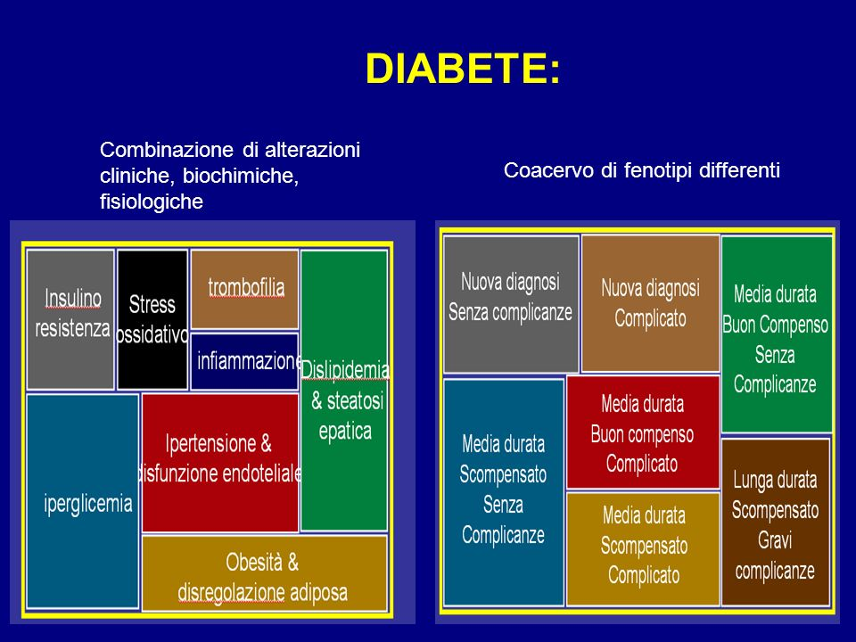 DIABETE: Combinazione di alterazioni cliniche, biochimiche, fisiologiche.