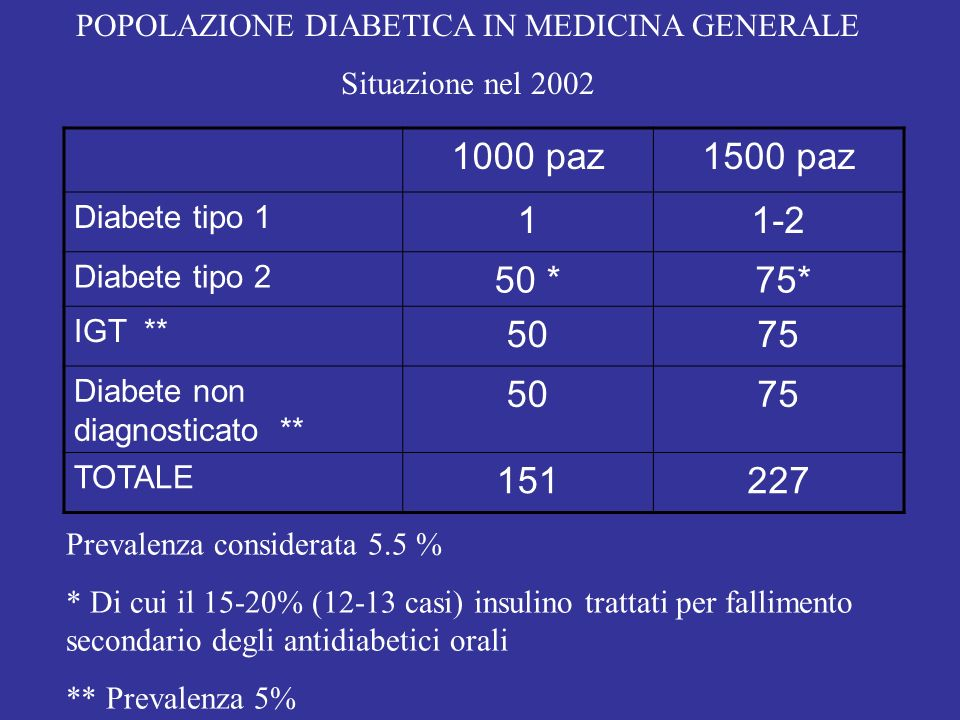 POPOLAZIONE DIABETICA IN MEDICINA GENERALE