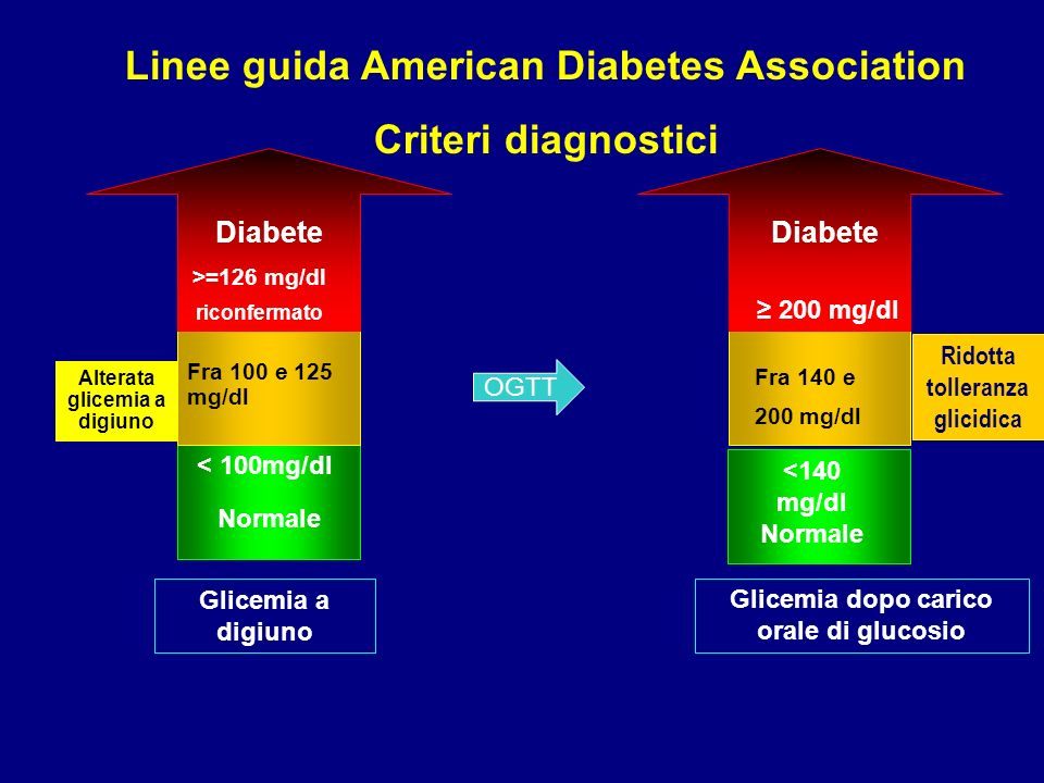 Linee guida American Diabetes Association Criteri diagnostici