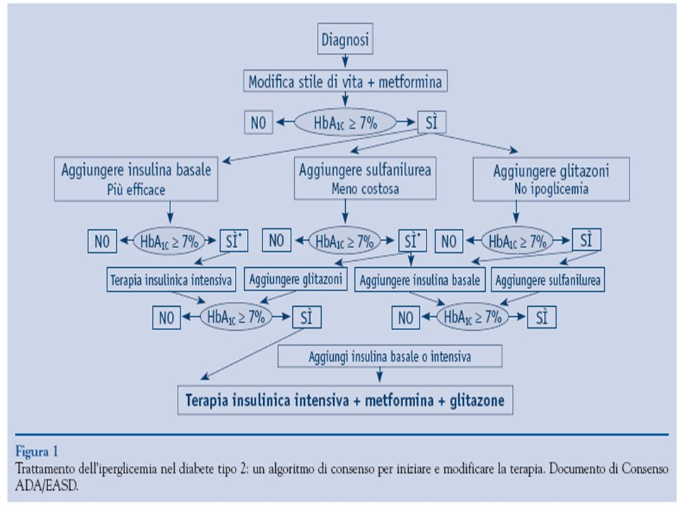 COME TRATTARE L'IPERGLICEMIA NEL PAZIENTE DIABETICO TIPO 2