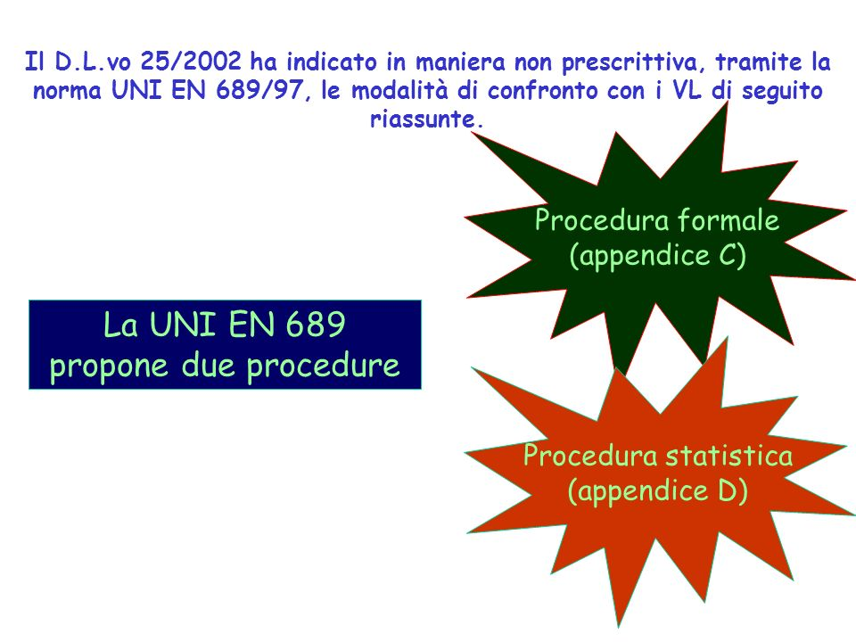 La UNI EN 689 propone due procedure