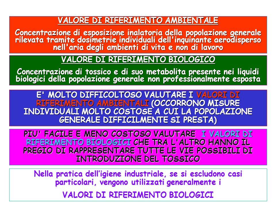 VALORE DI RIFERIMENTO AMBIENTALE