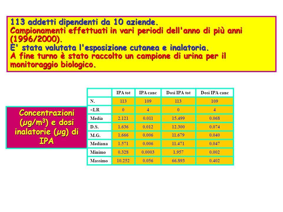 Concentrazioni (µg/m3) e dosi inalatorie (µg) di IPA