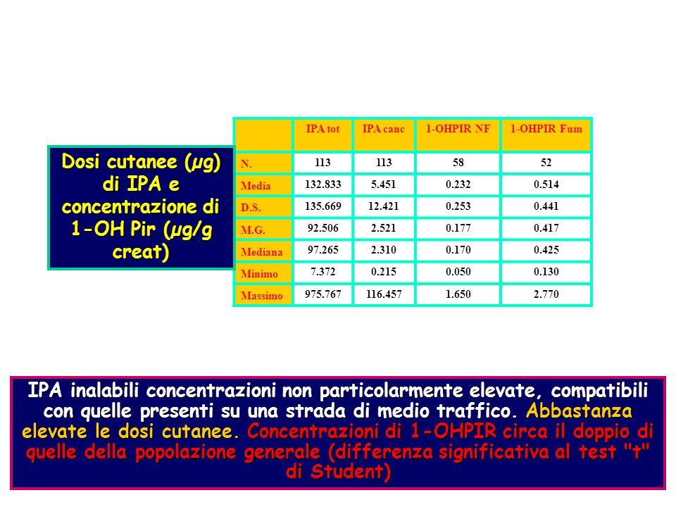 Dosi cutanee (µg) di IPA e concentrazione di 1-OH Pir (µg/g creat)