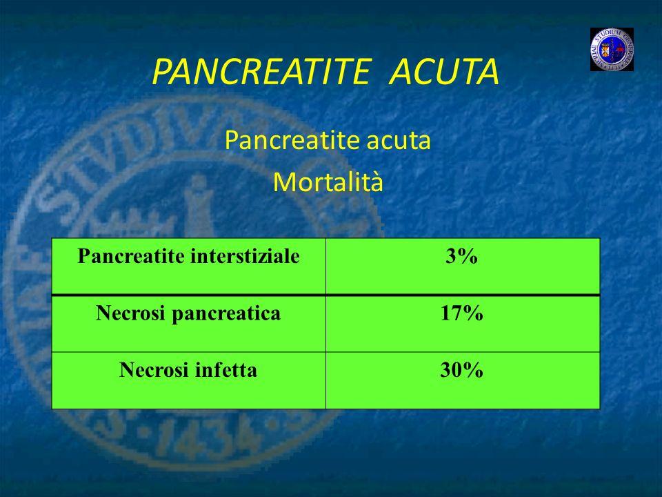 Pancreatite acuta Mortalità
