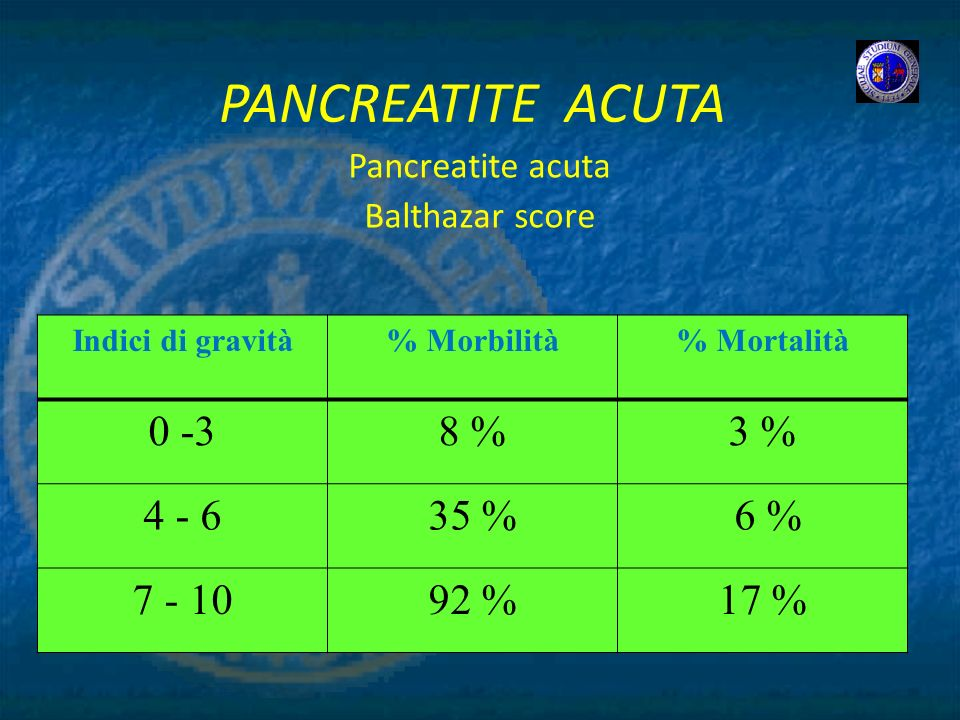 Pancreatite acuta Balthazar score