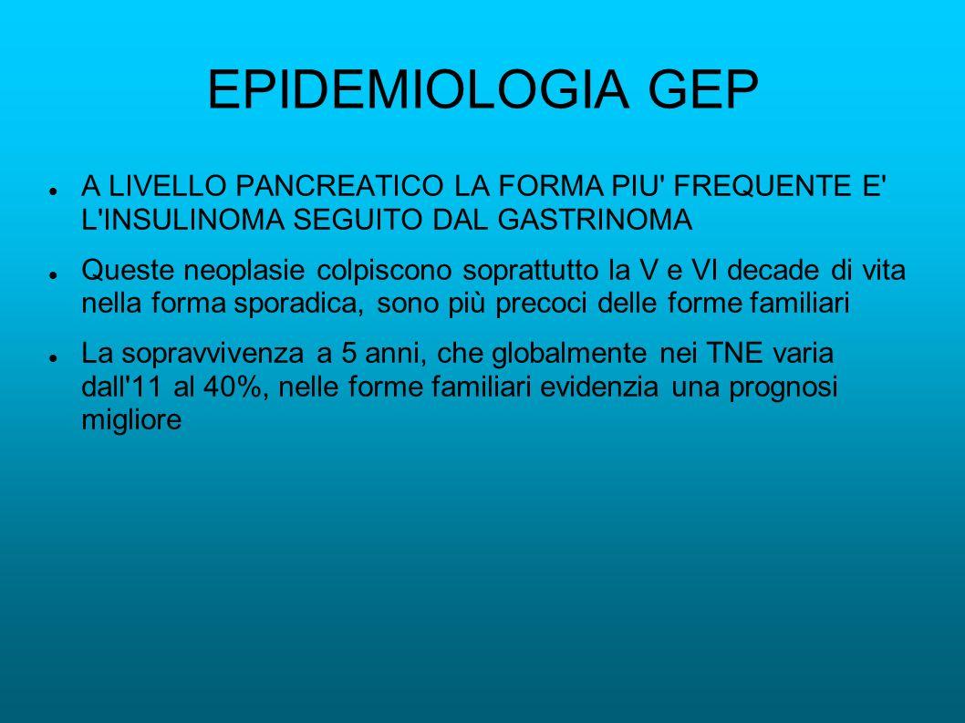 EPIDEMIOLOGIA GEP A LIVELLO PANCREATICO LA FORMA PIU FREQUENTE E L INSULINOMA SEGUITO DAL GASTRINOMA.