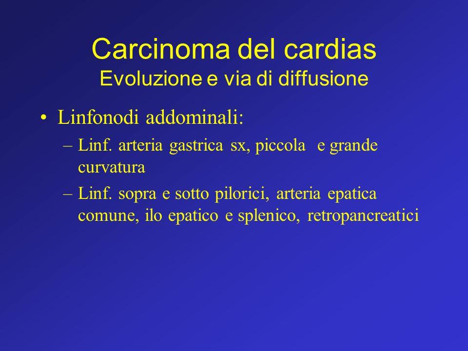 Carcinoma del cardias Evoluzione e via di diffusione