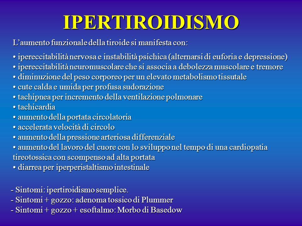 IPERTIROIDISMO L'aumento funzionale della tiroide si manifesta con: