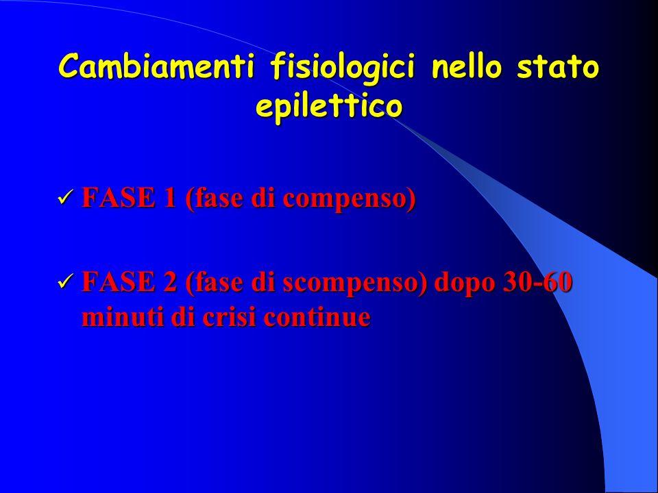 Cambiamenti fisiologici nello stato epilettico