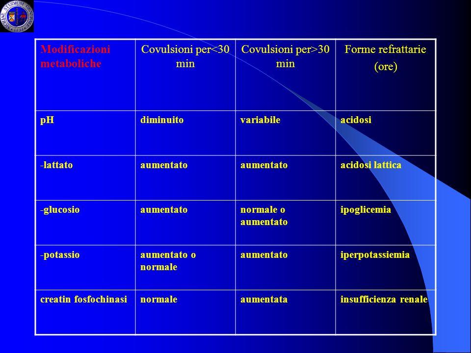 Modificazioni metaboliche Covulsioni per<30 min